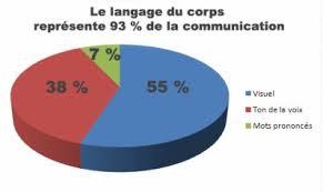 langage-du-corps